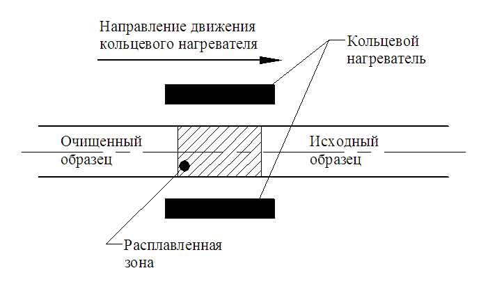 Принципиальная схема метода